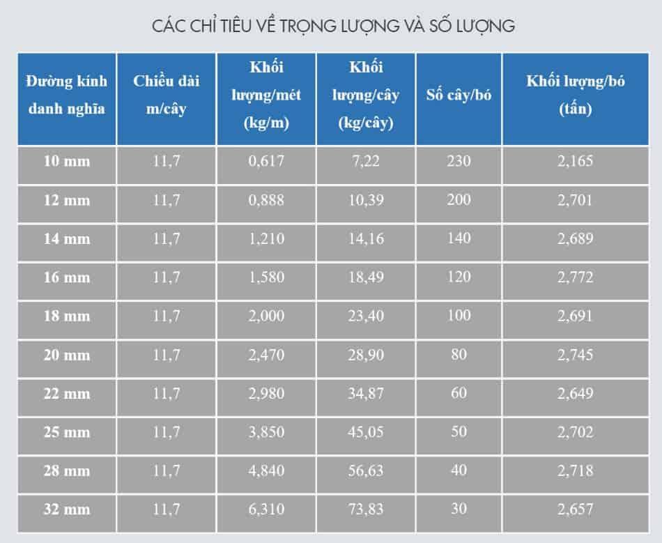 bảng trọng lượng thép pominabảng trọng lượng thép pomina