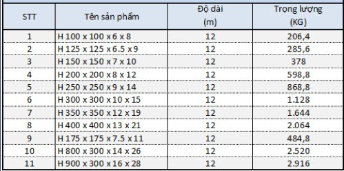 bảng tra trọng lượng riêng của thép hình H chính xác nhất