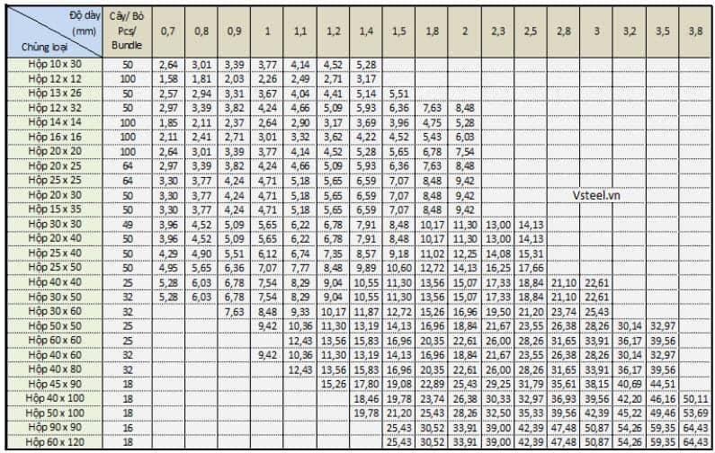 bảng tra trọng lượng riêng của thép hộp chính xác nhất