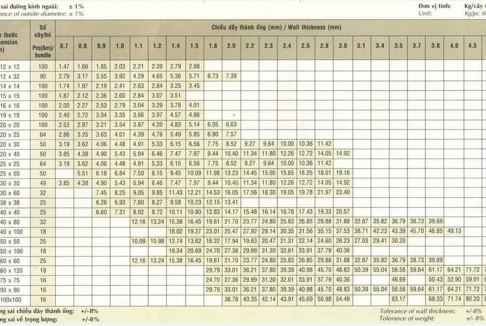 bảng trọng lượng thép hộp