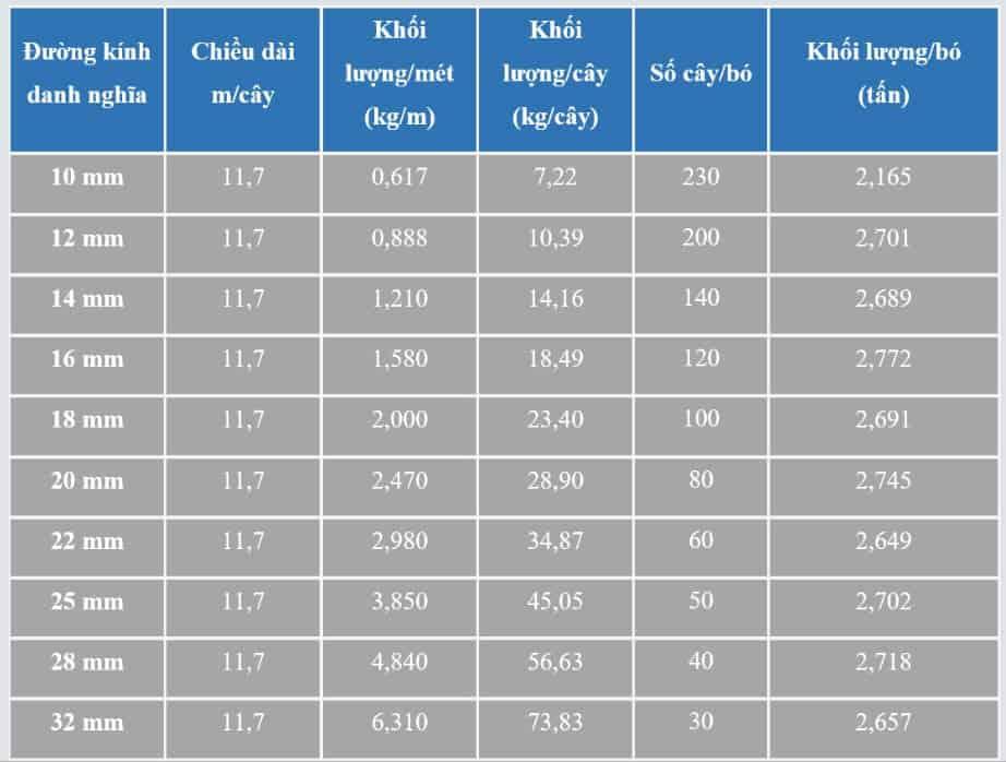 bảng trọng lượng thép vằn pomina