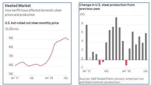 dự báo thị trường thép tại Mỹ năm 2019